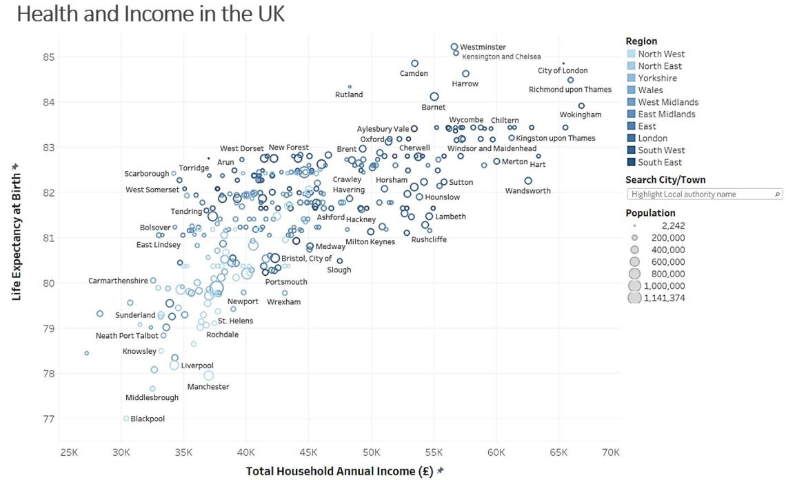 Health and Income in the UK